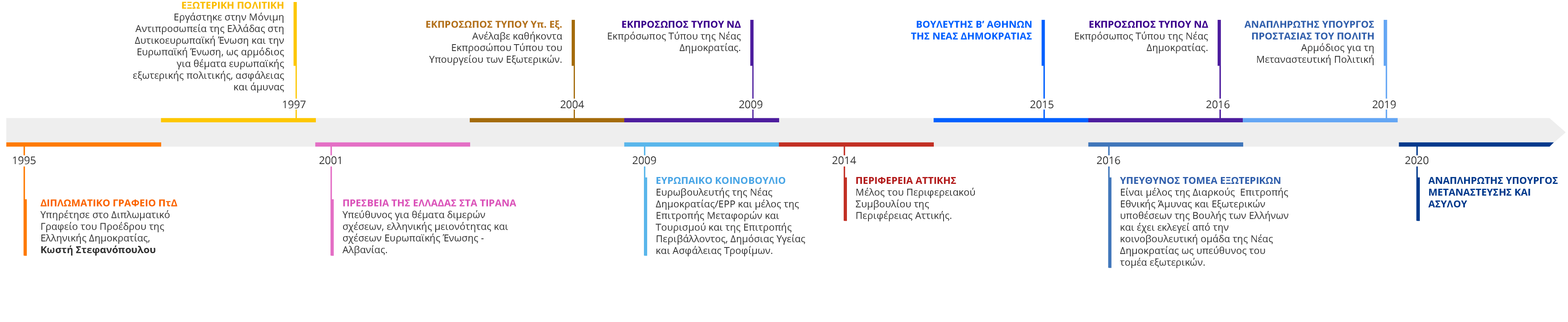 Γιώργος Κουμουτσάκος - timeline